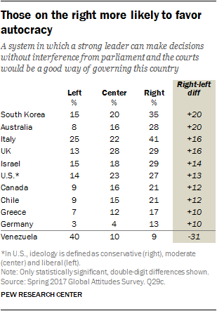 Table showing that those on the right more likely to favor autocracy