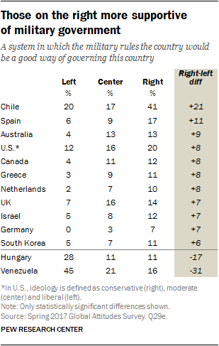 Table showing that those on the right more supportive of military government