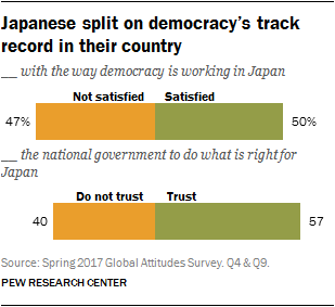 Chart showing Japanese split on democracy's track record in their country