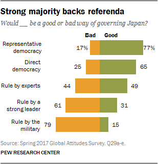 Chart showing Strong majority backs referenda