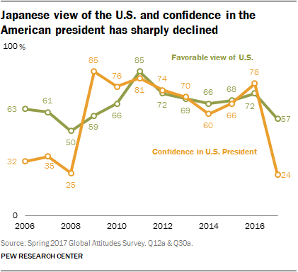 Chart showing Japanese view of the U.S. and confidence in the American president has sharply declined