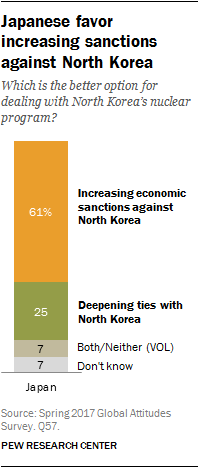 Chart showing Japanese favor increasing sanctions against North Korea