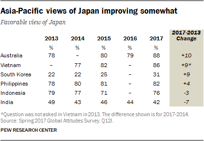 Table showing Asia-Pacific views of Japan improving somewhat