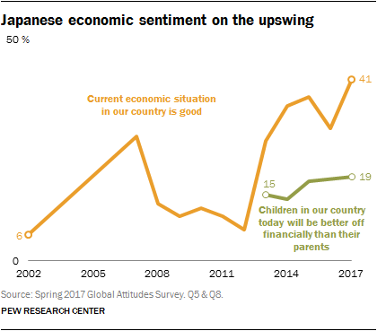 Chart showing Japanese economic sentiment on the upswing