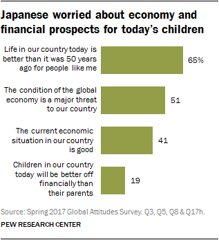 Chart showing Japanese worried about economy and financial prospects for today's children