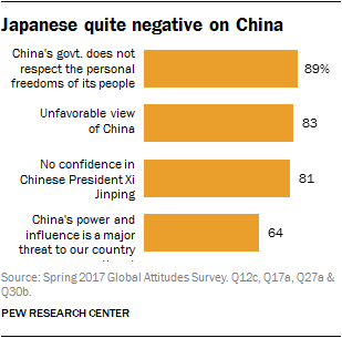 Chart showing Japanese quite negative on China