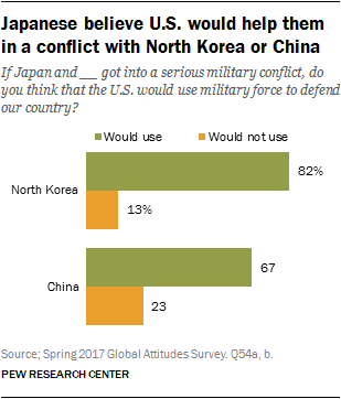 Chart showing Japanese believe U.S. would help them in a conflict with North Korea or China
