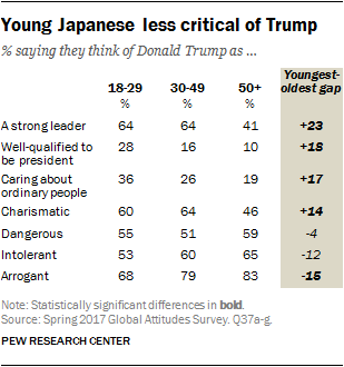 Chart showing young Japanese less critical of Trump