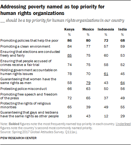 Table showing that addressing poverty named as top priority for human rights organizations