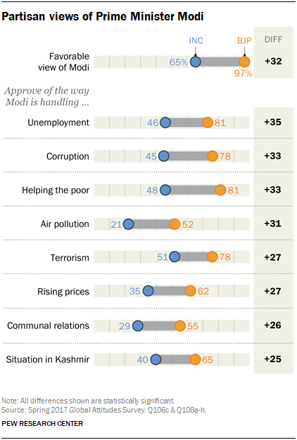 Chart showing Indian partisan views of Prime Minister Modi