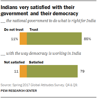 Chart showing that Indians very satisfied with their government and their democracy