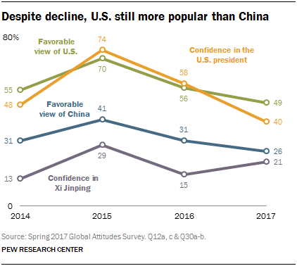 Line chart showing that despite decline, U.S. still more popular than China