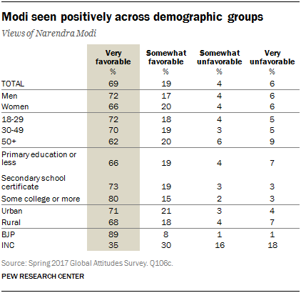 Table showing that Modi is seen positively across demographic groups
