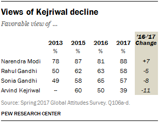 Table showing a decline in views of Kejriwal