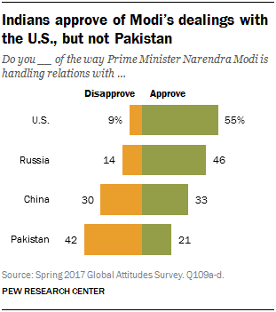 Chart showing that the Indian public approves of Modi's dealings with the U.S., but not Pakistan