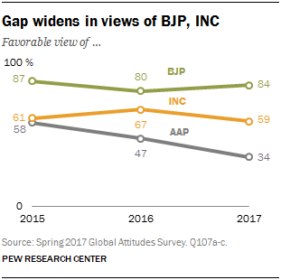 Line chart showing that the gap widens in views of BJP, INC