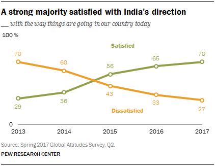 Line chart showing that a strong majority in India are satisfied with India's direction