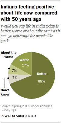 Pie chart showing that Indians are feeling positive about life now compared with 50 years ago
