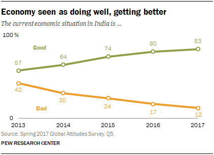 Line chart showing that the economy is seen as doing well and getting better