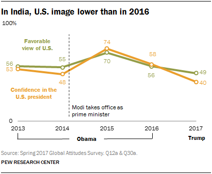 Line chart showing that in India, U.S. image is lower than in 2016