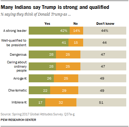 Chart showing that many Indians say Trump is strong and qualified