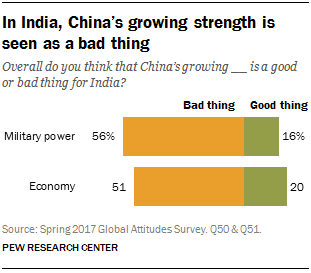Chart showing that in India, China's growing strength is seen as a bad thing