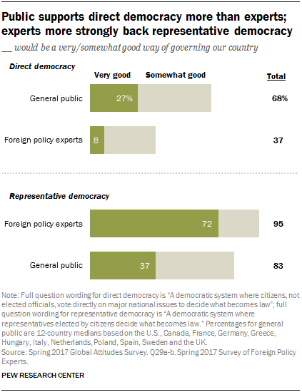 Public supports direct democracy more than experts; experts more strongly back representative democracy
