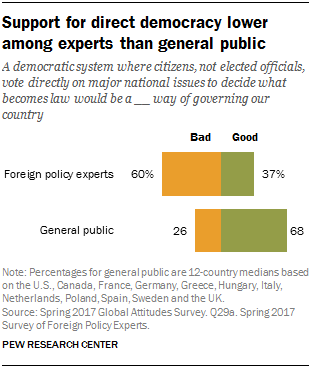Support for direct democracy lower among experts than general public
