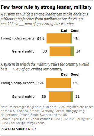 Few favor rule by strong leader, military