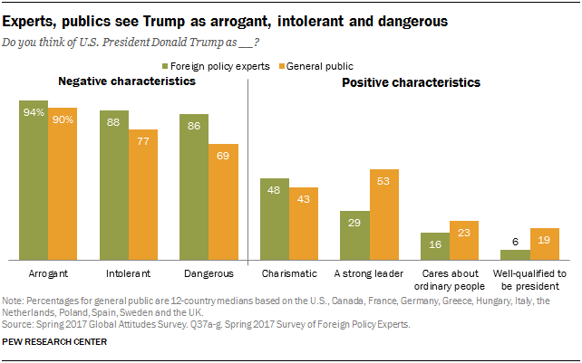 Experts, publics see Trump as arrogant, intolerant and dangerous