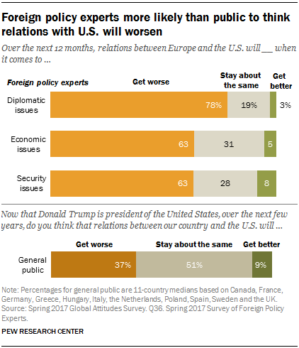 Foreign policy experts more likely than public to think relations with U.S. will worsen