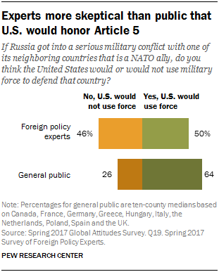 Experts more skeptical than public that U.S. would honor Article 5