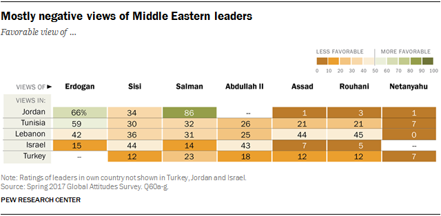 Chart showing the mostly negative views of Middle Eastern leaders