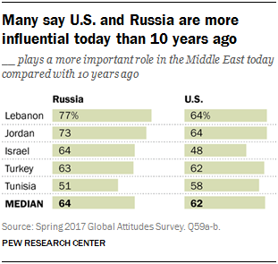 Chart showing that many say the U.S. and Russia are more influential today than 10 years ago