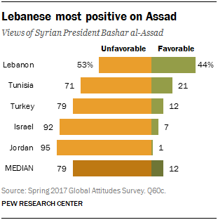 Chart showing that Lebanese are most positive on Assad