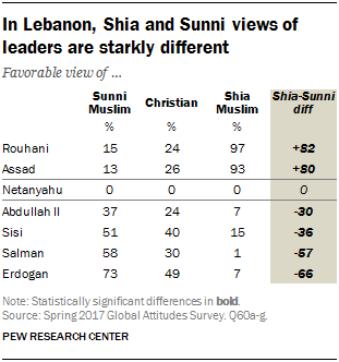 Table showing that in Lebanon, Shia and Sunni views of leaders are starkly different