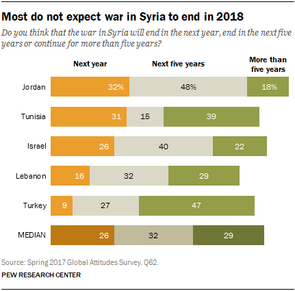 Chart showing that most do not expect war in Syria to end in 2018
