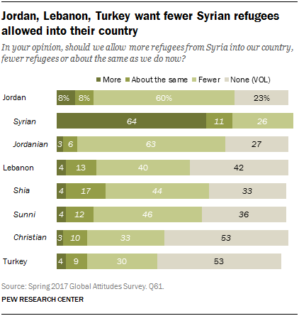 Chart showing that Jordan, Lebanon and Turkey want fewer Syrian refugees allowed into their country