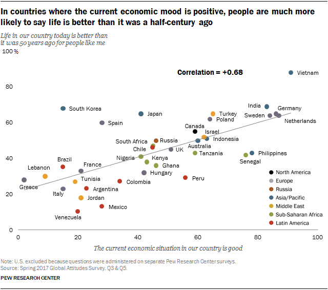 Scatter plot showing that in countries where the current economic mood is positive, people are much more likely to say life is better than it was a half-century ago