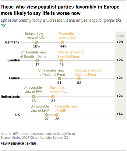 Chart showing that those who view populist parties favorably in Europe are more likely to say life is worse now
