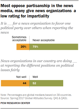Chart showing that most oppose partisanship in the news media, many give news organizations a low rating for impartiality