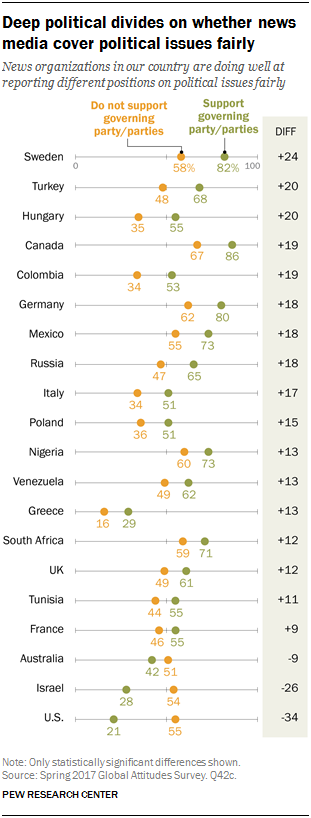 Chart showing that deep political divides exist on whether news media cover political issues fairly