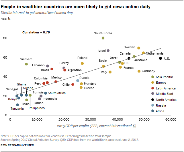 Scatter plot showing that people in wealthier countries are more likely to get news online daily