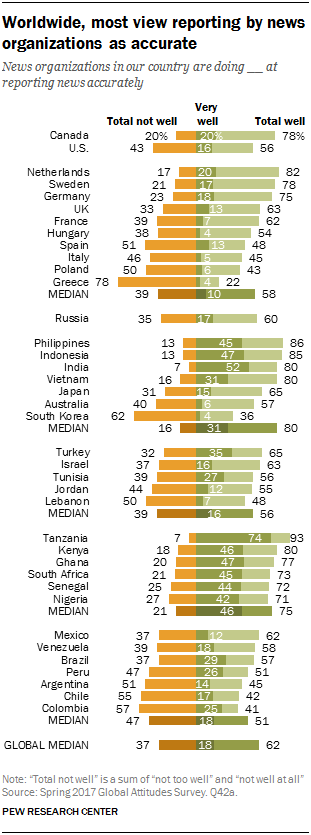 Chart showing that worldwide, most view reporting by news organizations as accurate