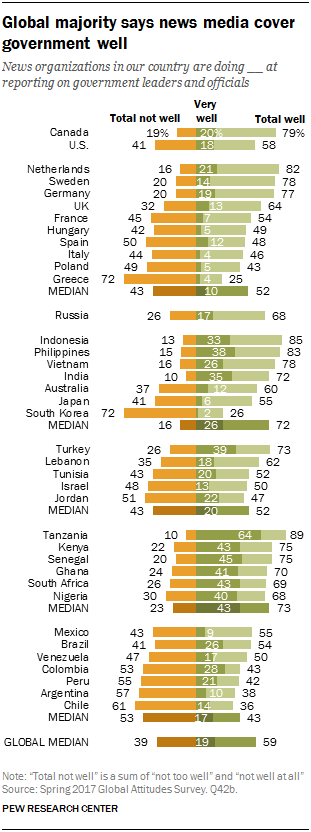 Chart showing that the global majority says news media cover government well