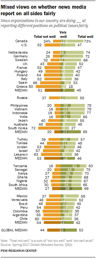 Chart showing mixed views on whether news media report on all sides fairly
