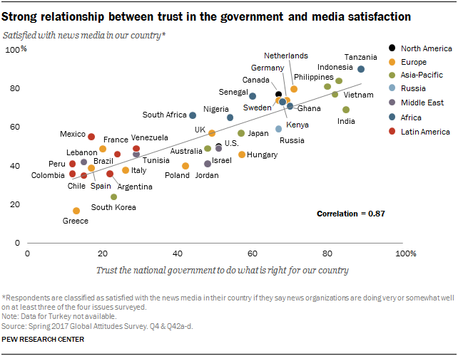 Scatter plot showing the strong relationship between trust in the government and media satisfaction
