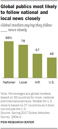 Chart showing that global publics are most likely to follow national and local news closely