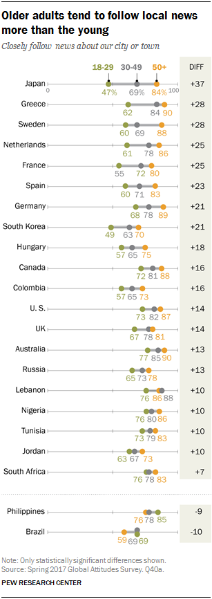 Chart showing that older adults tend to follow local news more than the young