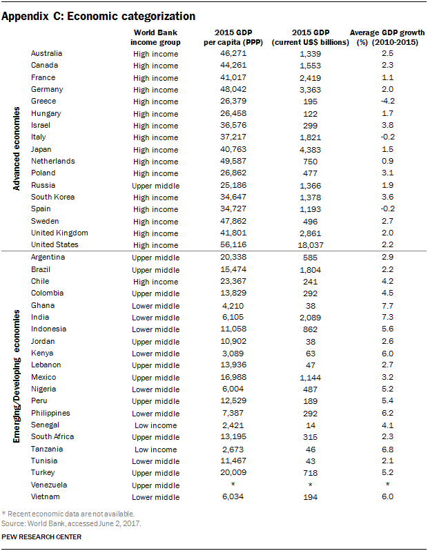 Appendix C: Table showing economic categorization by country